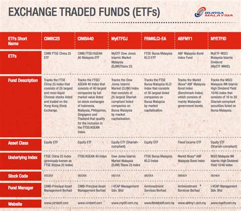 etf daily news the only etf news source you need low cost passive investing exchange traded funds in