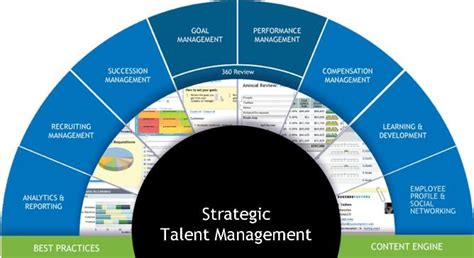 strategic design management nid placements internal introduction of saas strategic talent management