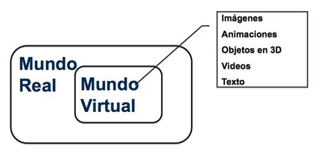 diferencia entre imagenes reales y virtuales 15 ejemplos de realidad aumentada para promocionar tu negocio