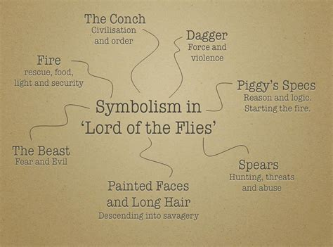 describe the major themes in lord of the flies symbolism in lord of the flies survival pinterest