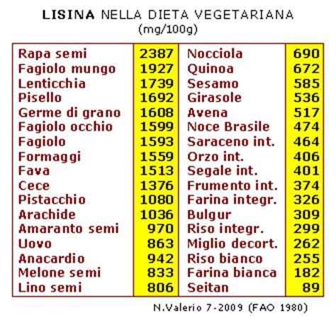 alimenti ricchi di lisina aminoacidi carenza nella dieta lisina diminuzione consumo