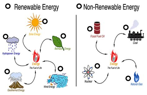 exle of non renewable resources renewable vs non renewable energy thinglink