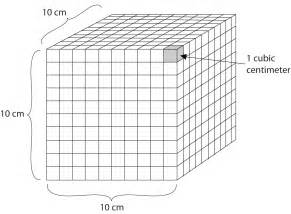 As a cube 10 cm 1 10th of a meter on a side a milliliter 1 1