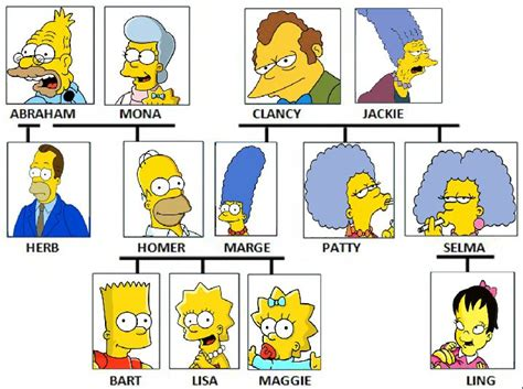 family tree simpsons images frompo