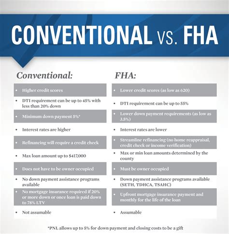 compare fha mortgage and conventional mortgage