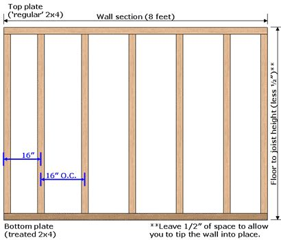 wondering how to frame a wall this section will provide basic framing tips to help you as you