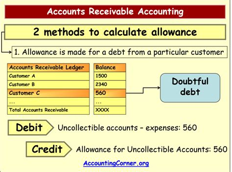 Allowance For Credit Losses Formula Accounts Receivable Accounting Accounting Corner
