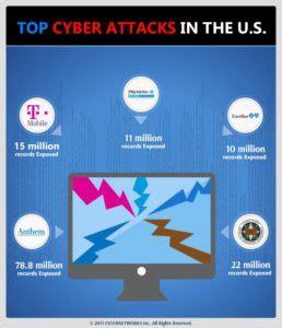 best cyber top cyber attacks