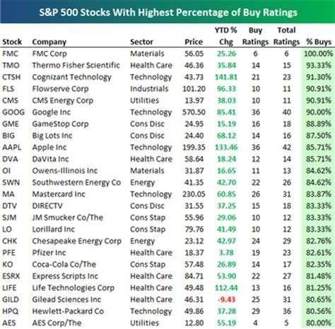 s p 500 stocks with the highest percentage of buy ratings seeking alpha