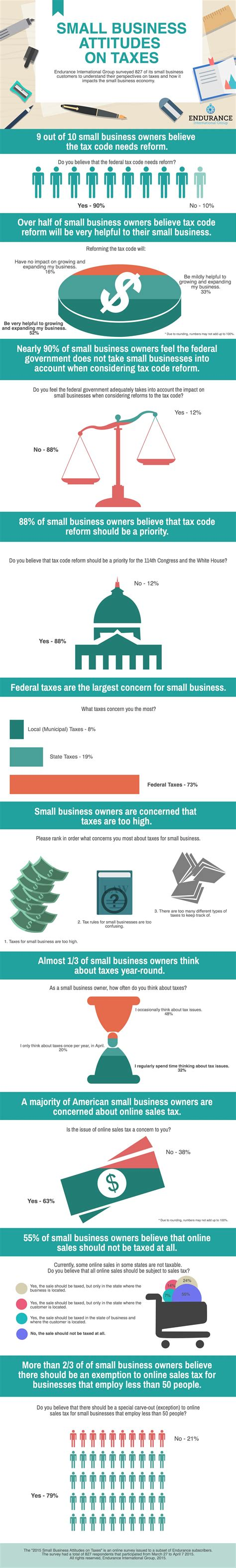 Small Home Business Tax Information Infographic Small Business Attitudes On Taxes Hostgator
