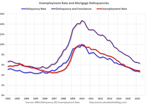 Mba Delinquency Rate by Calculated Risk Mortgage Delinquencies And The