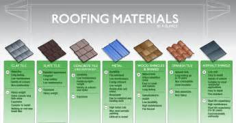 Canopy Roofing Materials by Common Forms Of Roofing Materials
