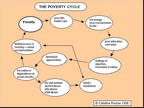 the cycle of poverty diagram pin cycle of poverty on