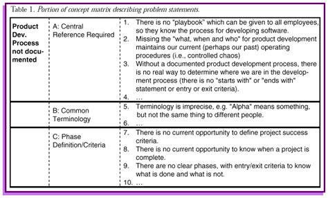 software problem report template 15 problem statement template academic resume template