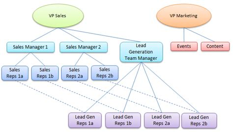 sales team structure template outbound lead generation team reporting structures option 1