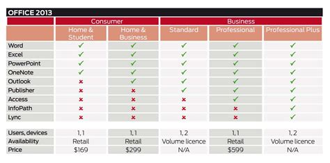 Office 365 Versions Office 365 Vs Office 2013 Cloud Crn Australia