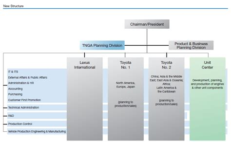 organizational chart of toyota visible business toyota new structure 2013