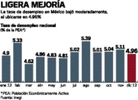 estadisticas desempleo en mexico el universal finanzas baja desempleo en m 233 xico ocde