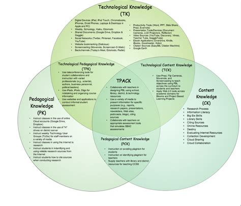 diagram lesson venn diagram lesson image collections how to guide and refrence