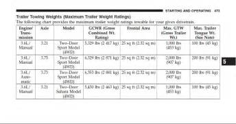 Jeep Towing Capacity Chart 2012 Towing Capacity Jeep Wrangler Forum