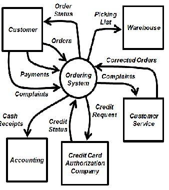 context diagram template context diagram external entities choice image how to