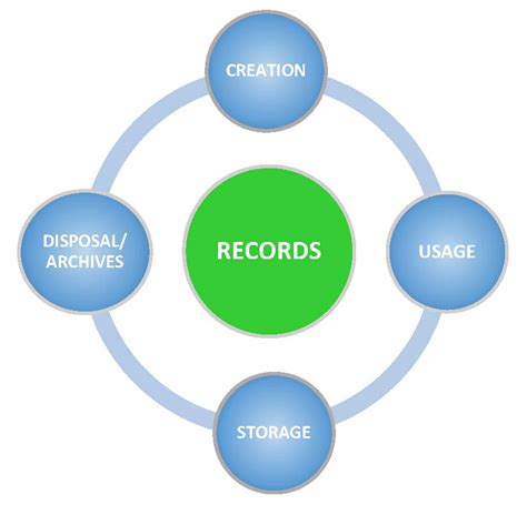 Records Florida Records Management Florida Gulf Coast Univesity