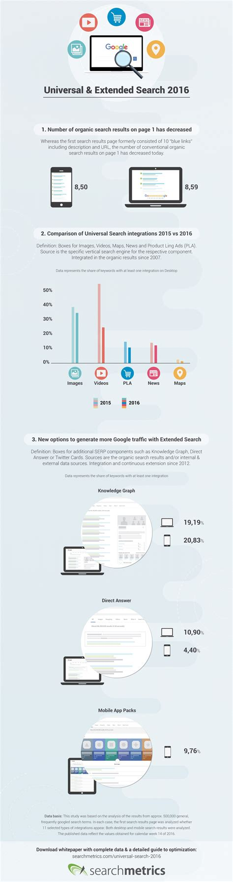 google images has changed how google search has changed in 2016 infographic