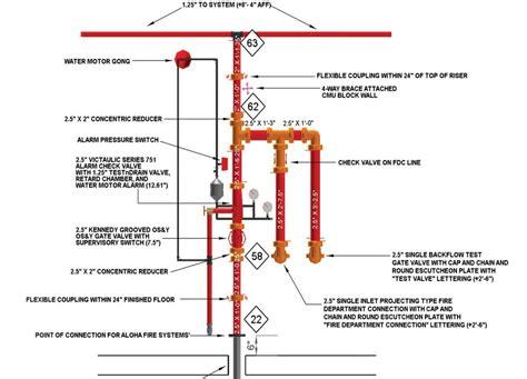 fire sprinkler system design intersiec com