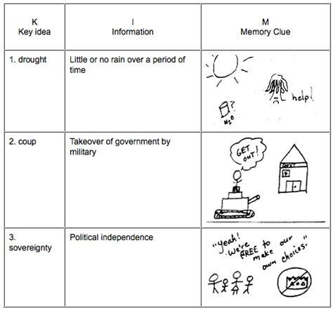 vocabulary chart template miss heyman s teaching tools