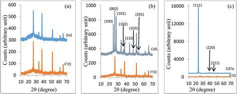 xrd pattern of polycrystalline materials energies free full text graded bandgap solar cells