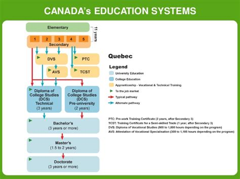 Canada Mba Rankings Ft by Why To Study In Canada