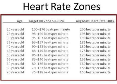 resting rate resting rate chart