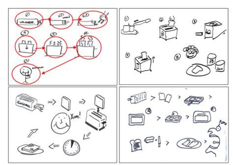 design thinking quizlet 5 steps critical thinking process formatessay web fc2 com