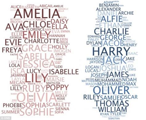 top bar names in the world harry and amelia the most popular names in britain foreign students news