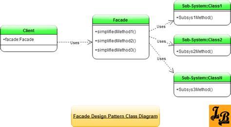 design pattern java tutorial facade design pattern in java facade design pattern