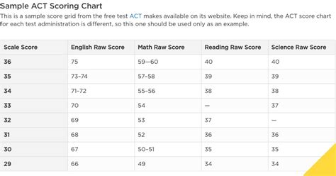 act section scores act scoring chart prep the princeton review
