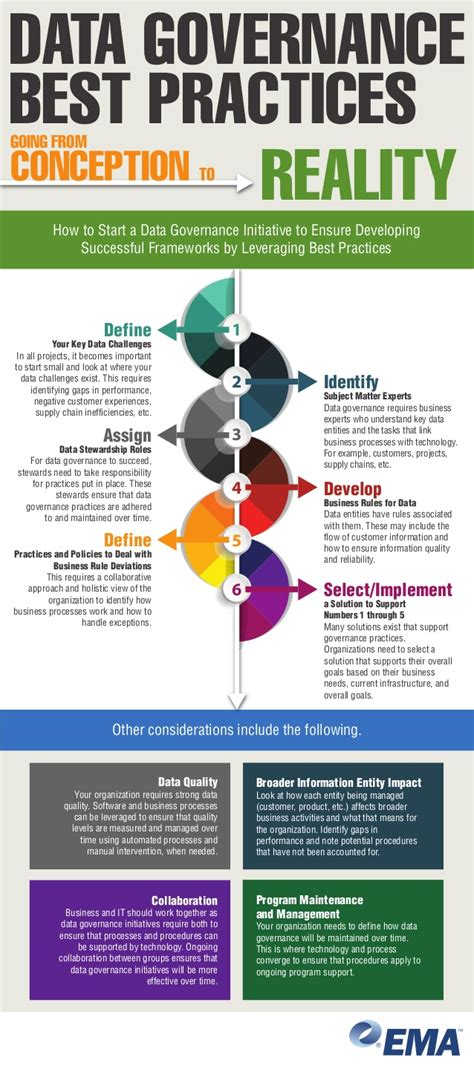 data quality best practices infographic data governance best practices