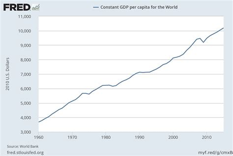 hans rosling gdp conversable economist the rise in global per capita gdp