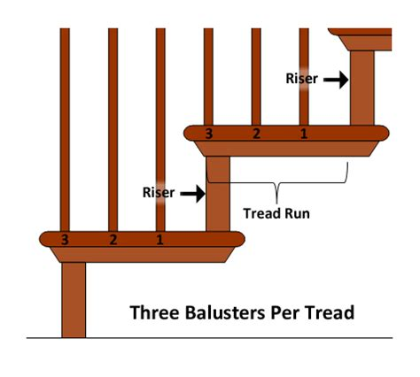 Space Between Spindles Banister by How To Layout Stair Balusters Wood Stairs