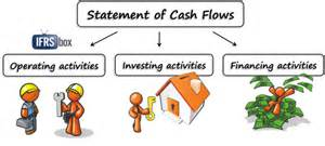 To learn how to prepare statement of cash flows by indirect method
