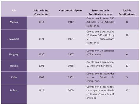 cuadro comparativo de la constitucion de 1824 1857 1917 bamoris ensayo 5 octubre 2010