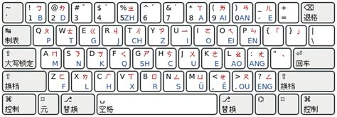 keyboard zhuyin layout file zhuyin keybd layout w pinyin w svg