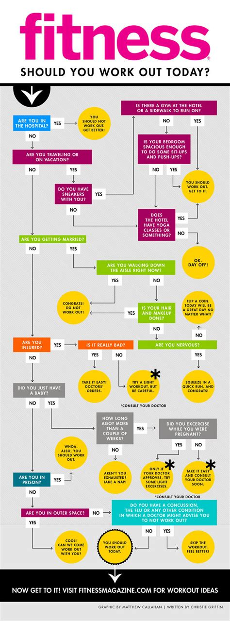 flowchart should you work out today fitness magazine