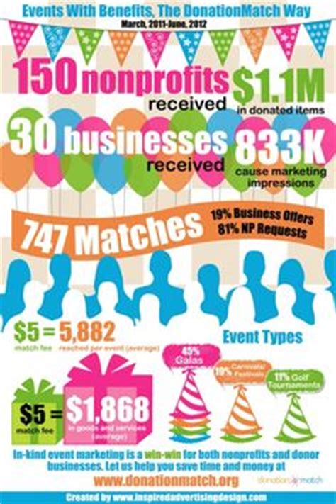 How To Make Money Fundraising Online - great poster for a fish fry fundraising event you can also do the same type of