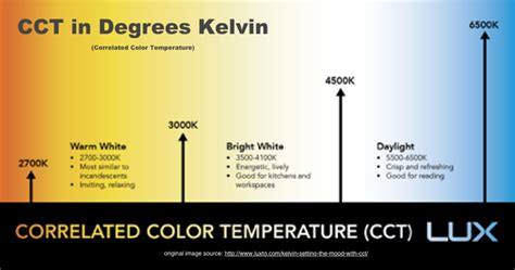 5500 kelvin led lights how to choose led lighting colors in commercial spaces