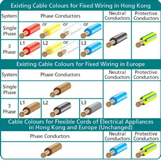 live neutral wire colours australia wiring diagram