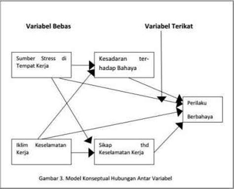 Metode Penelitian Dan Statistik By Amos Neolaka what is structural equation modeling sem