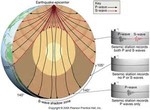 facts about the layers of the earth lucky sci