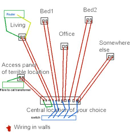 how to wire my house solved networking tom s hardware