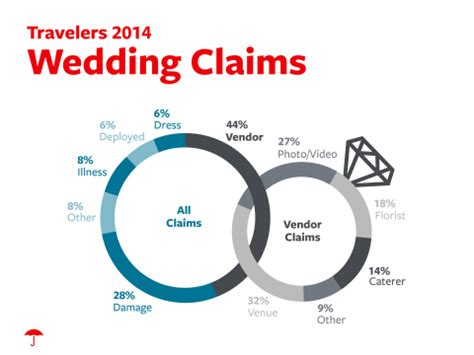 Wedding Insurance by Travelers Identifies Most Common Causes Of Wedding